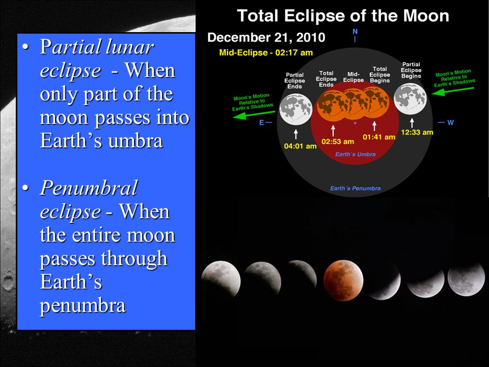 Partial lunar eclipse - When only part of the moon passes into Earth's umbra