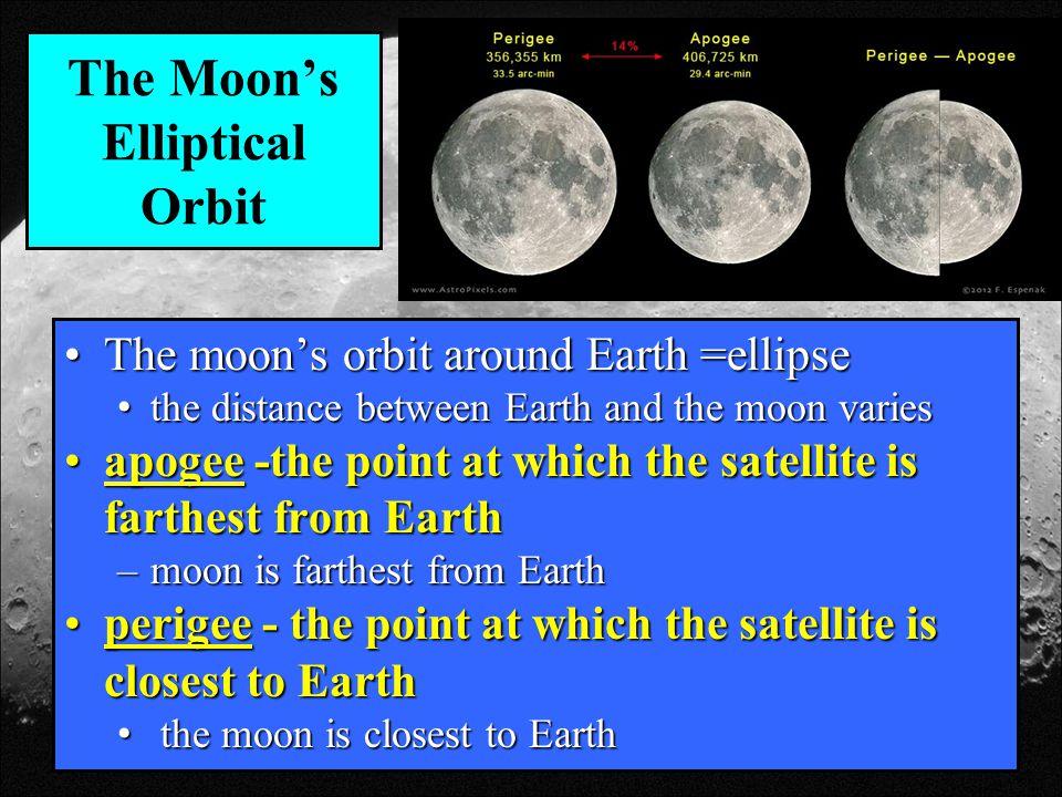 The Moon's Elliptical Orbit