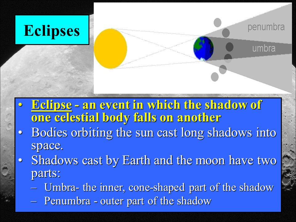 Eclipses Eclipse - an event in which the shadow of one celestial body falls on another. Bodies orbiting the sun cast long shadows into space.