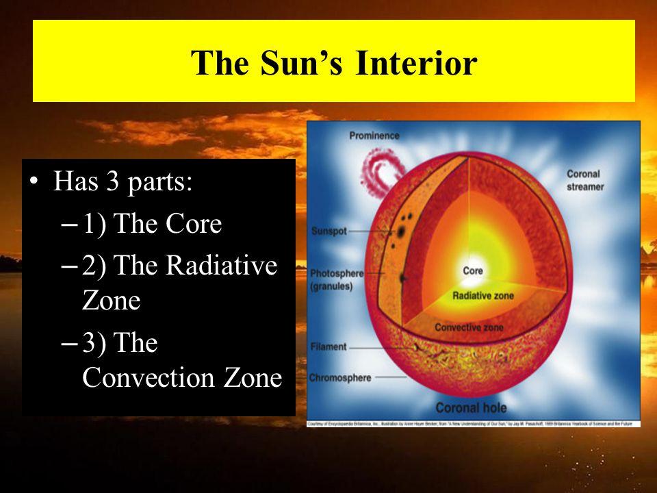 The Sun's Interior Has 3 parts: 1) The Core 2) The Radiative Zone