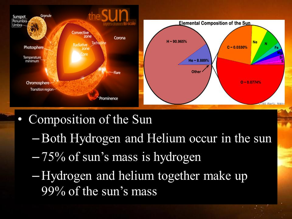 Composition of the Sun Both Hydrogen and Helium occur in the sun. 75% of sun's mass is hydrogen.