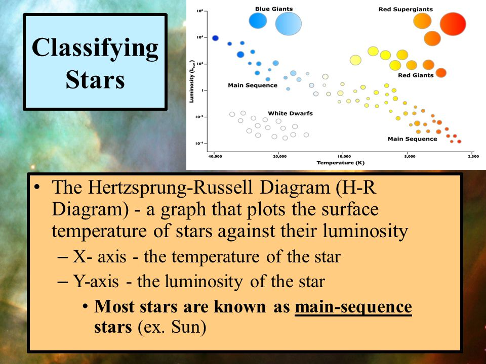 Classifying Stars The Hertzsprung-Russell Diagram (H-R Diagram) - a graph that plots the surface temperature of stars against their luminosity.