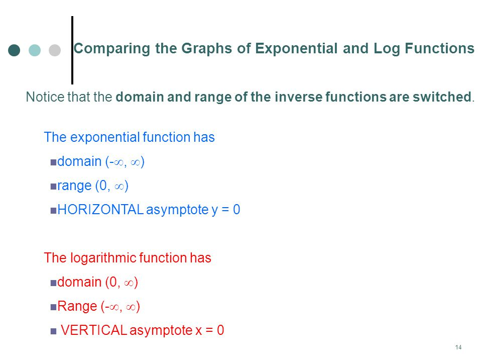 Comparing the Graphs of Exponential and Log Functions