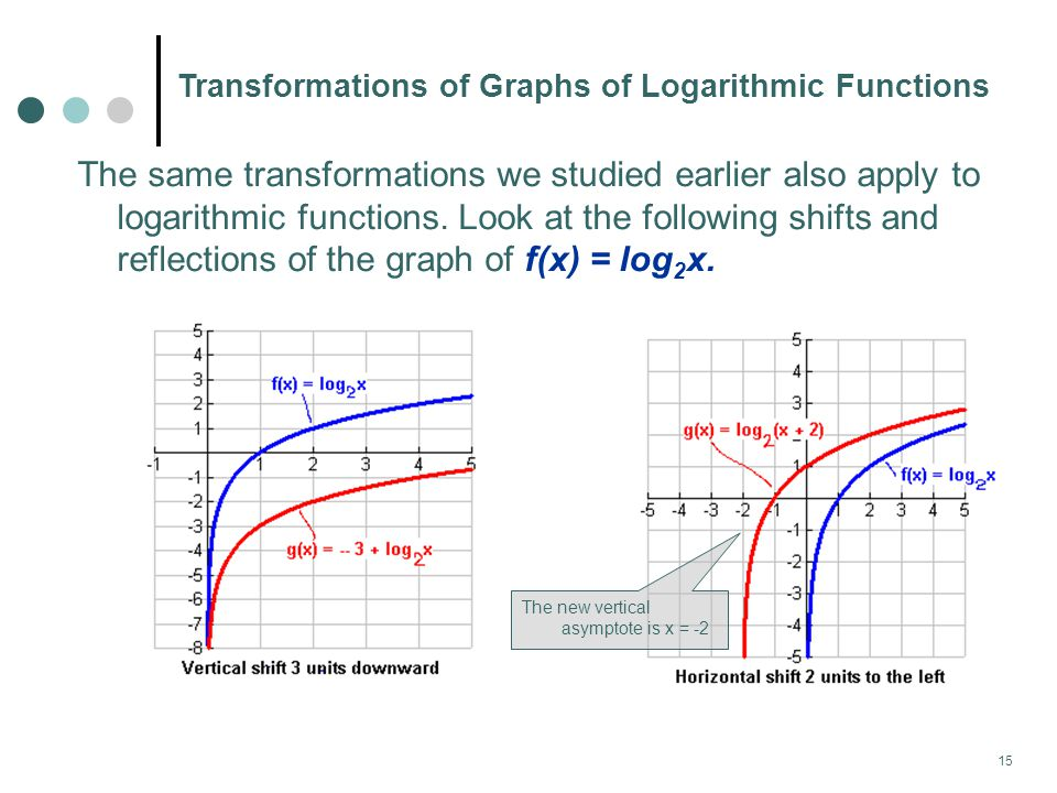 Transformations of Graphs of Logarithmic Functions