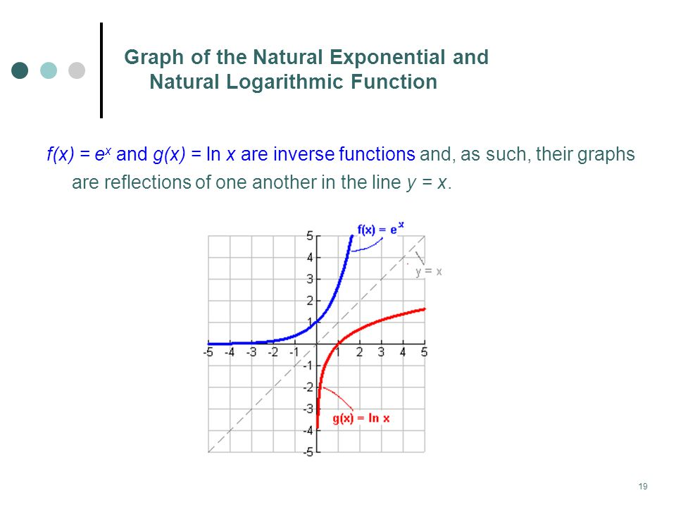 Graph of the Natural Exponential and Natural Logarithmic Function