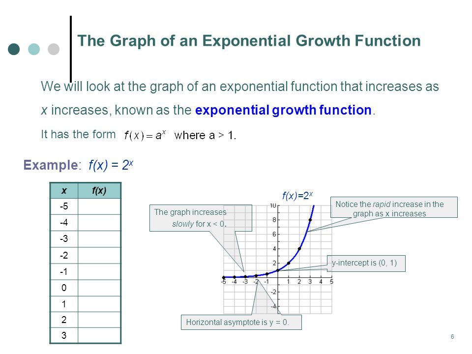The Graph of an Exponential Growth Function