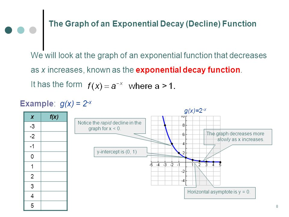 The Graph of an Exponential Decay (Decline) Function