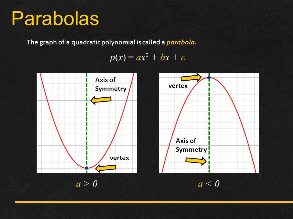 Parabolas p(x) = ax2 + bx + c a > 0 a < 0
