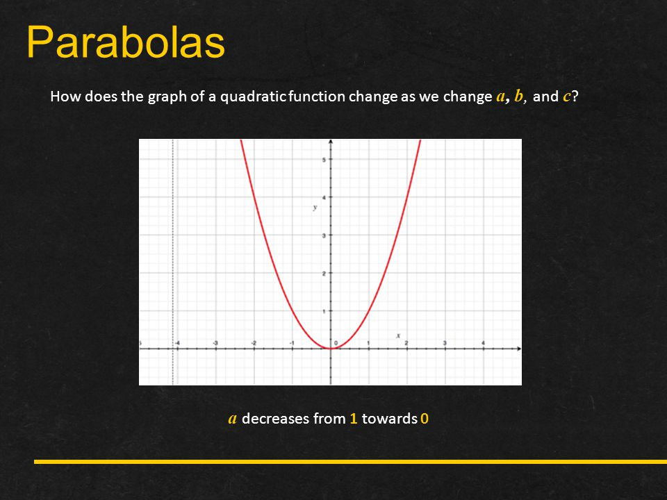 Parabolas a decreases from 1 towards 0