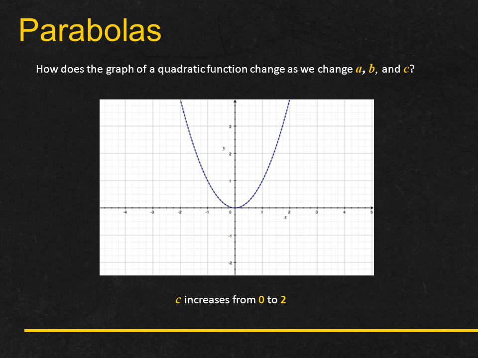 Parabolas c increases from 0 to 2