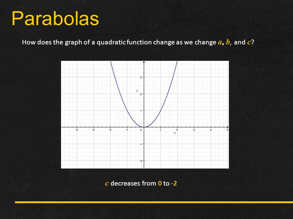Parabolas c decreases from 0 to -2
