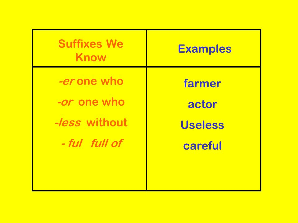 Suffixes We Know Examples. -er one who. -or one who. -less without. - ful full of. farmer.