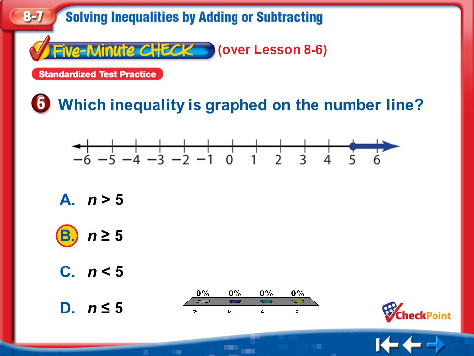 Which inequality is graphed on the number line