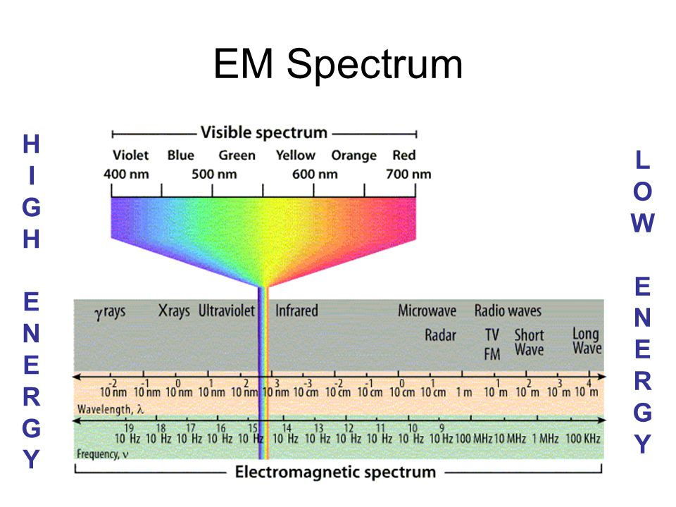 EM Spectrum HIGH ENERGY LOW ENERGY C. Johannesson