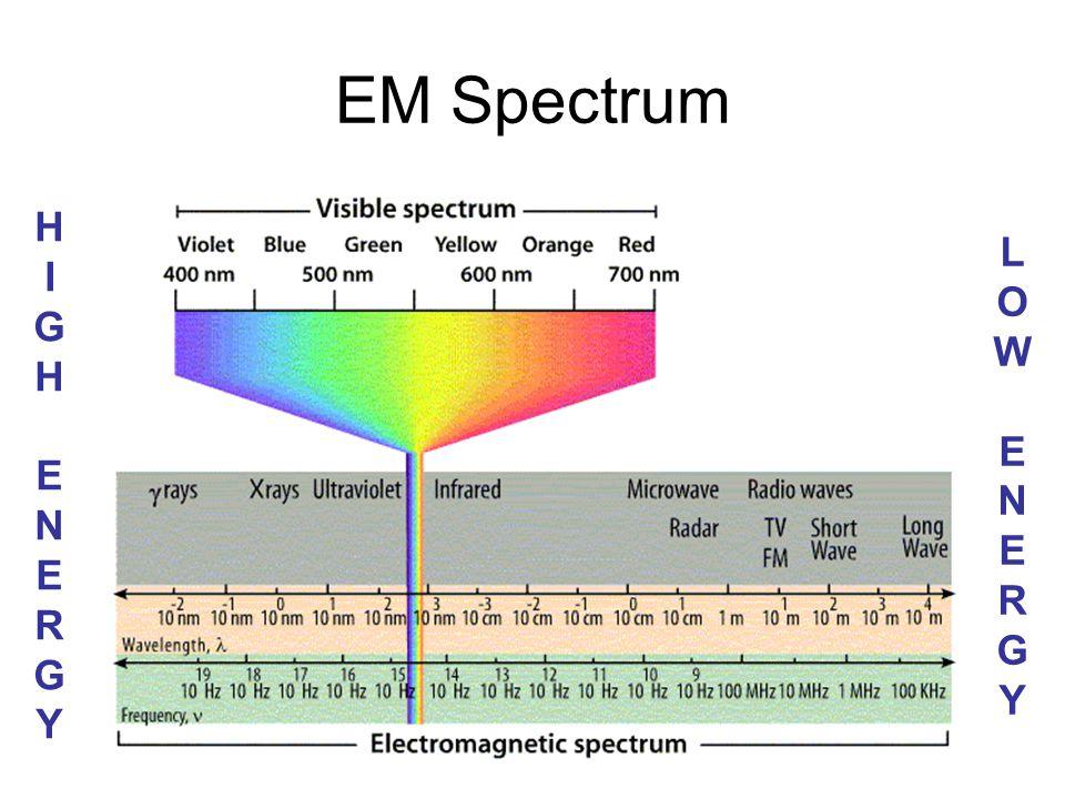 EM Spectrum HIGH ENERGY LOW ENERGY C. Johannesson