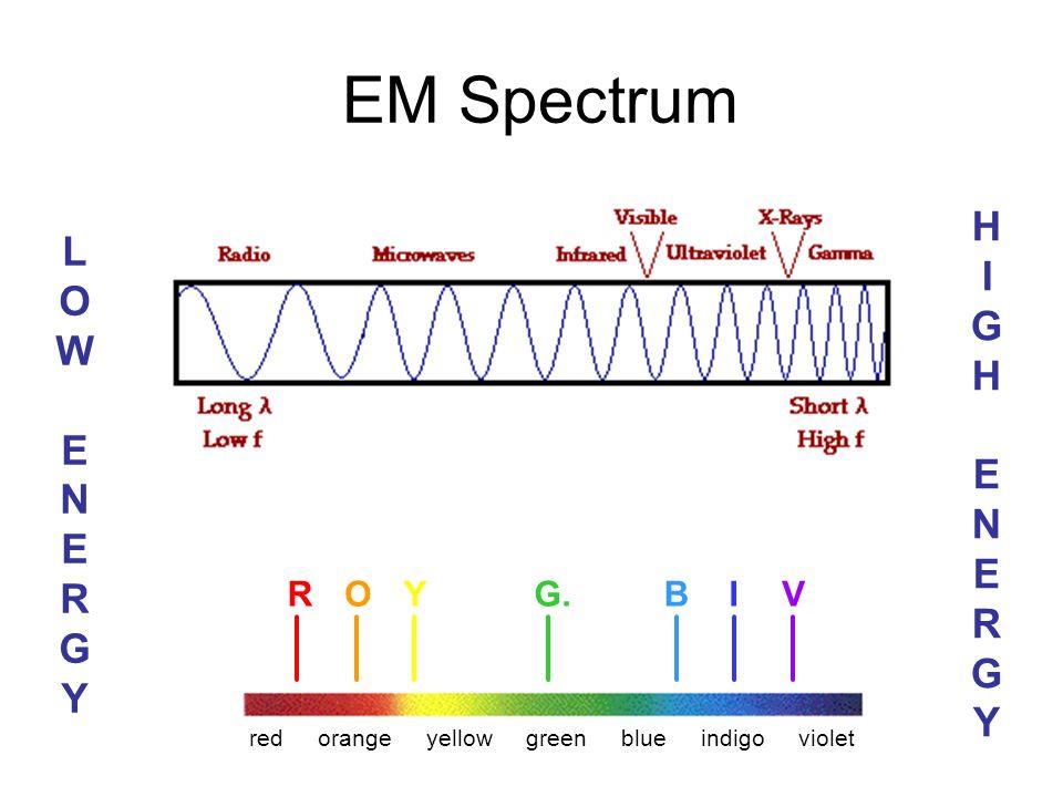 EM Spectrum HIGH ENERGY LOW ENERGY R O Y G. B I V red orange yellow