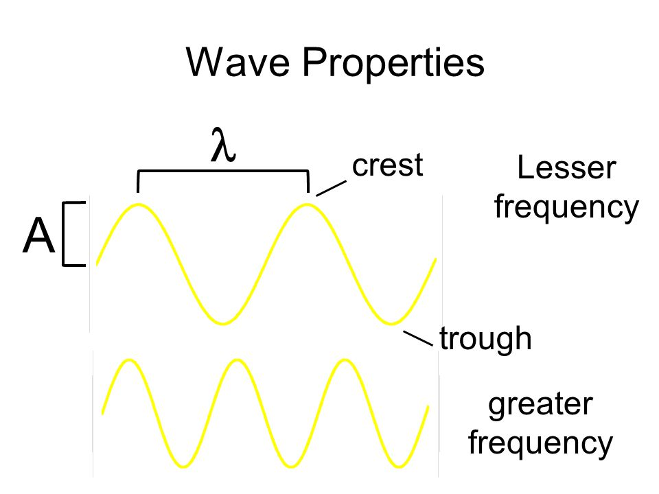 Wave Properties  crest trough Lesser frequency A greater frequency
