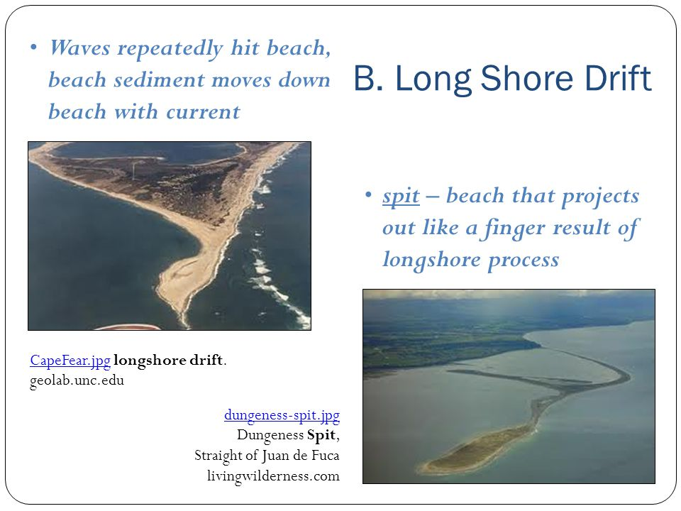 B. Long Shore Drift Waves repeatedly hit beach, beach sediment moves down beach with current.