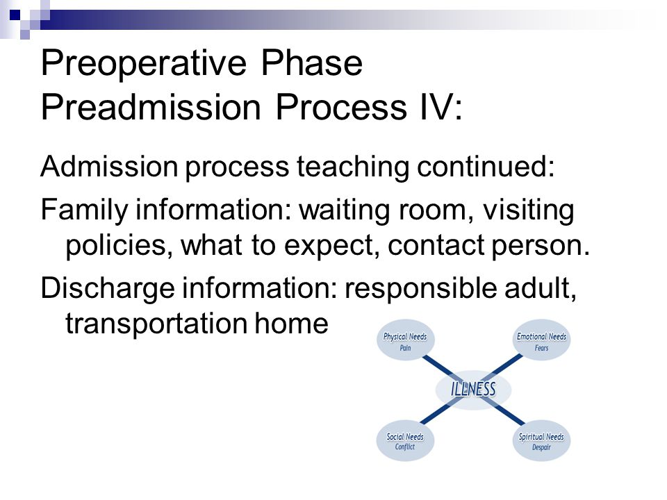 Preoperative Phase Preadmission Process IV: