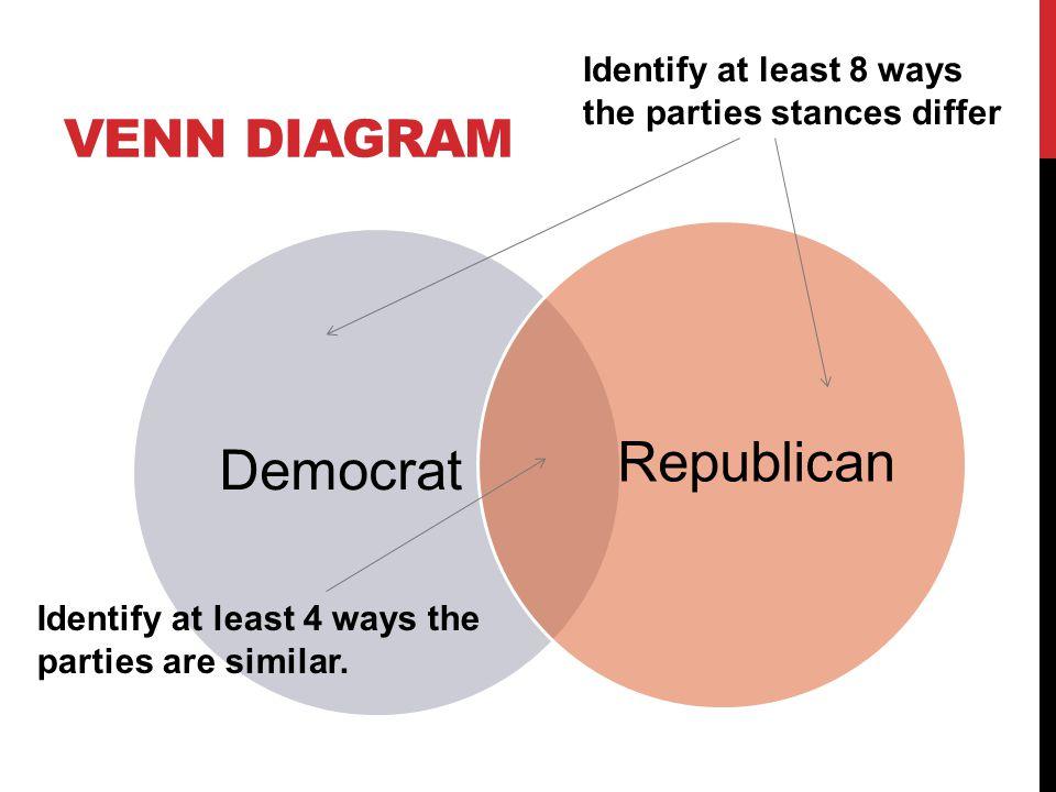 Republican Democrat Venn Diagram
