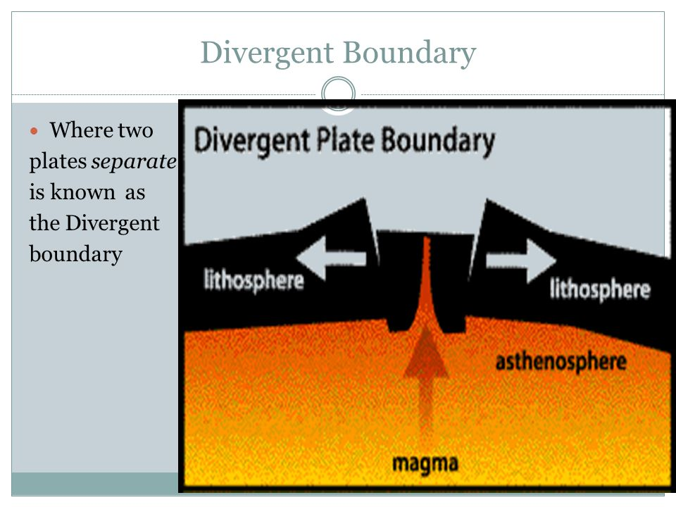 Divergent Boundary Where two plates separate is known as the Divergent