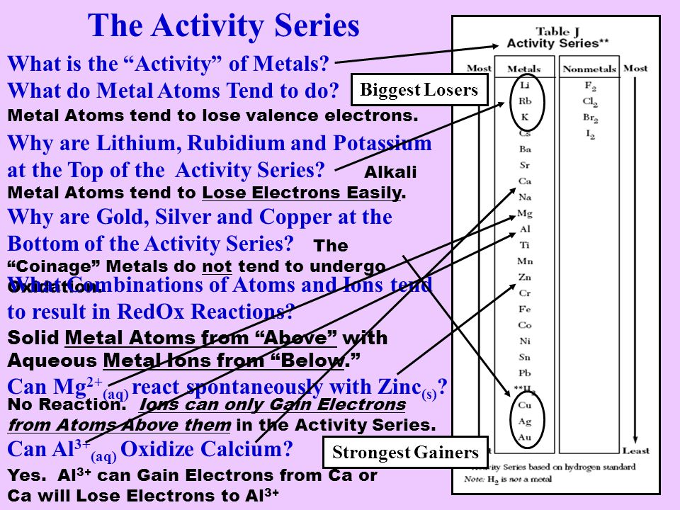 The Activity Series What is the Activity of Metals What do Metal Atoms Tend to do Biggest Losers.