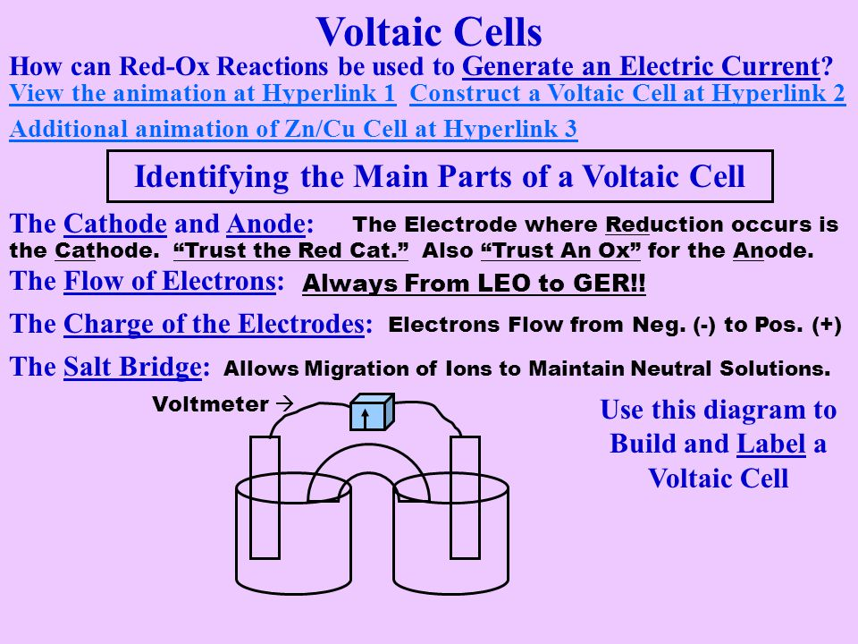 Voltaic Cells Identifying the Main Parts of a Voltaic Cell