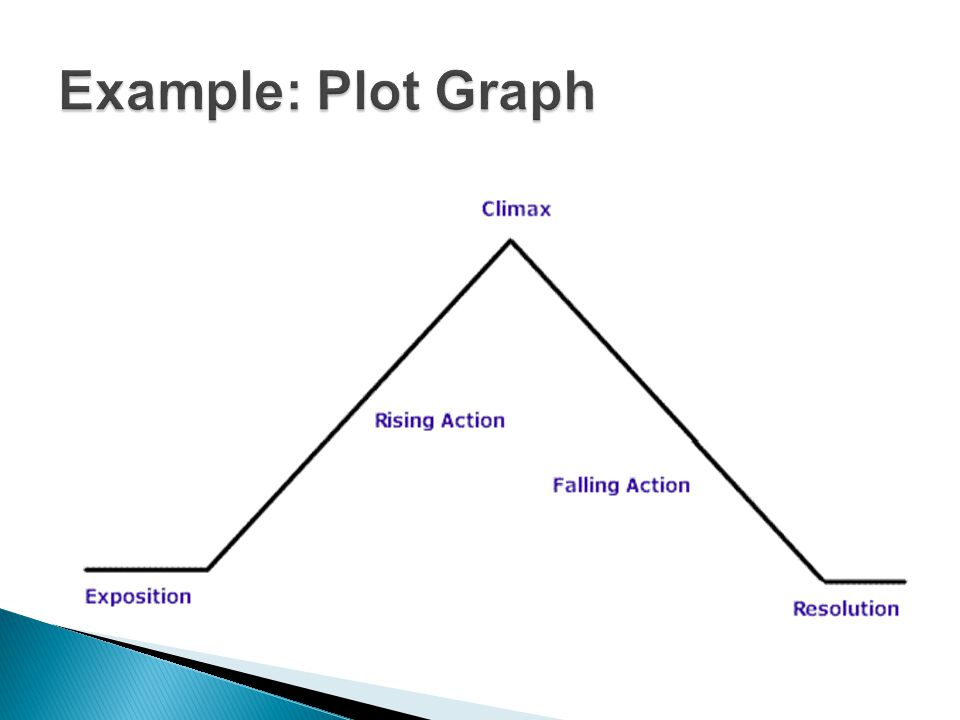Example: Plot Graph