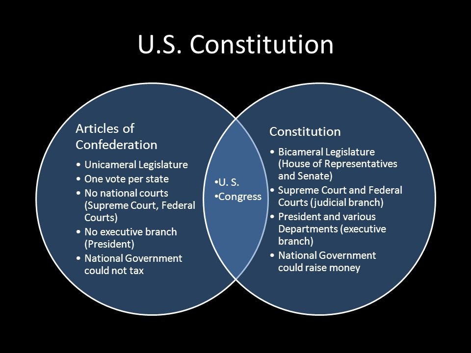 U.S. Constitution Constitution Articles of Confederation