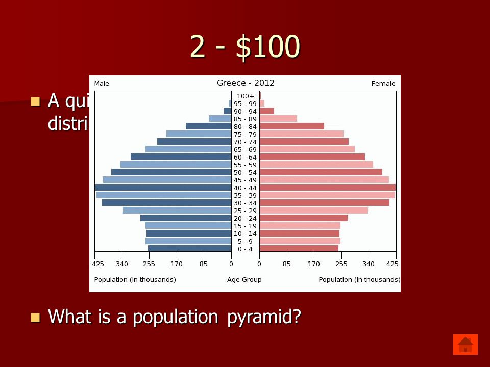 2 - $100 A quick picture of a country's population distribution by age and sex.