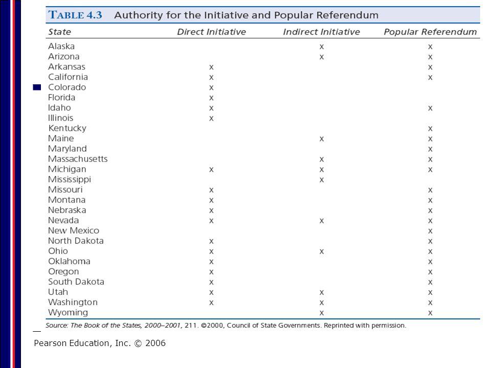 Initiative and Popular Referendum