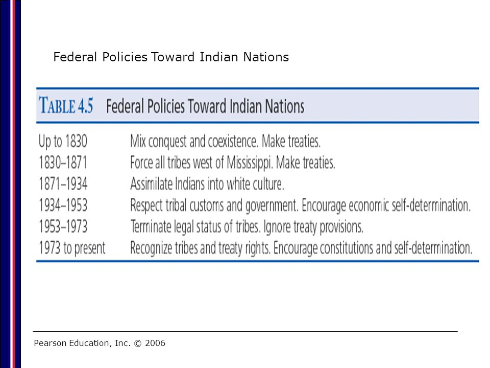 Federal Policies Toward Indian Nations