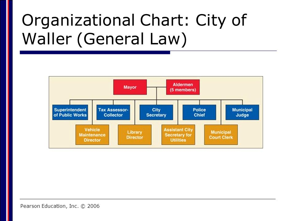 Organizational Chart: City of Waller (General Law)