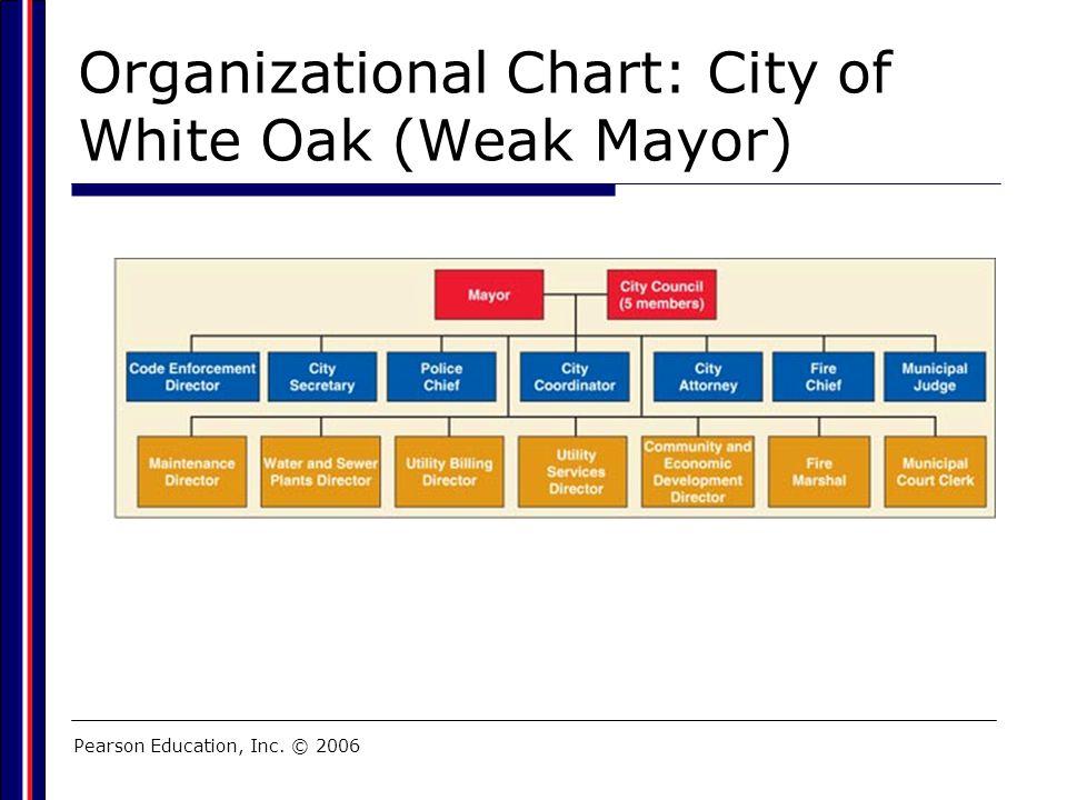 Organizational Chart: City of White Oak (Weak Mayor)