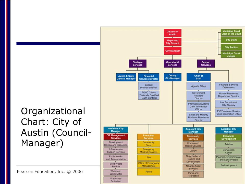 Organizational Chart: City of Austin (Council-Manager)