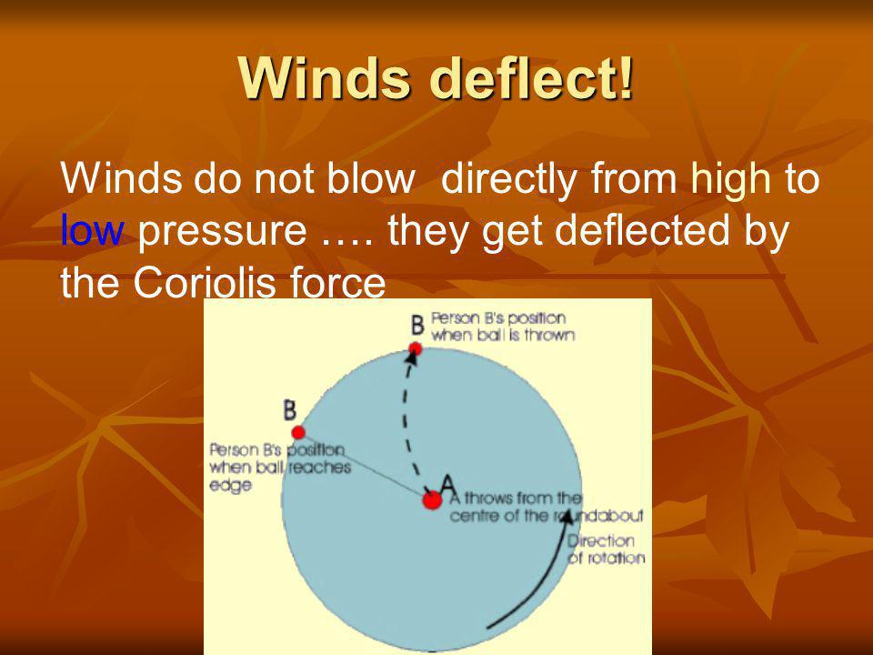 Winds deflect. Winds do not blow directly from high to low pressure ….