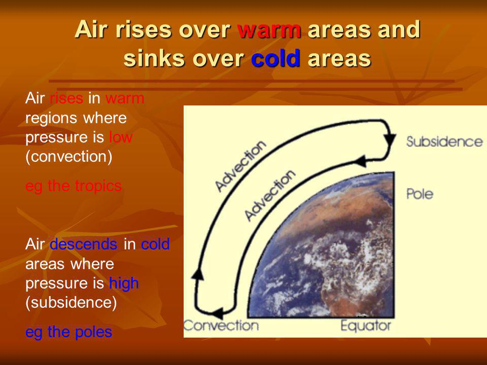 Air rises over warm areas and sinks over cold areas