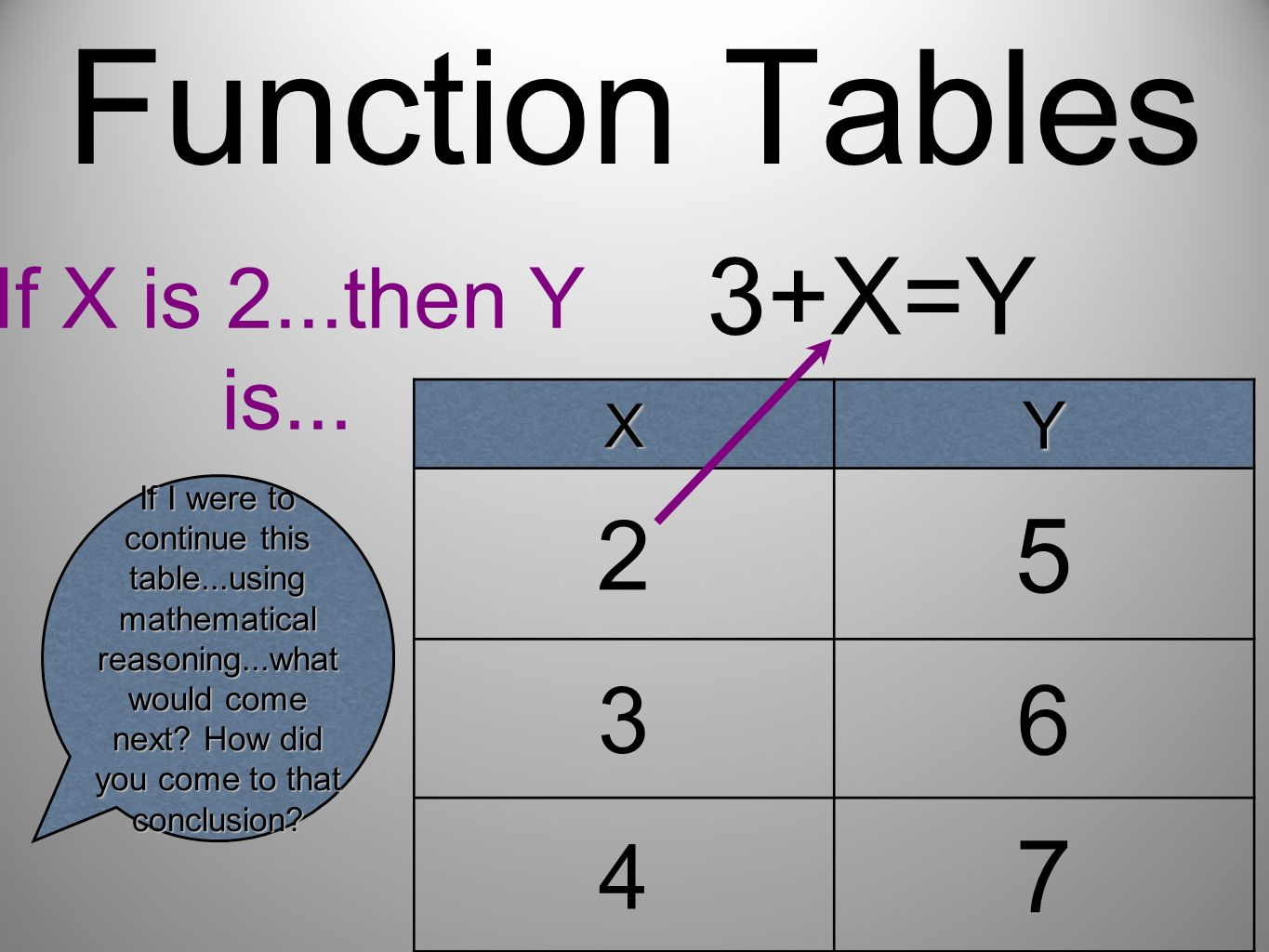 Function Tables 3+X=Y 5 7 2 6 3 4 If X is 2...then Y is... Y X