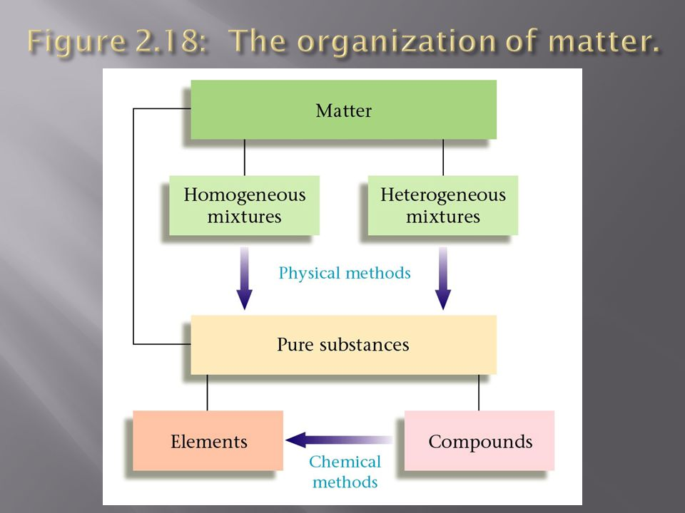 Figure 2.18: The organization of matter.