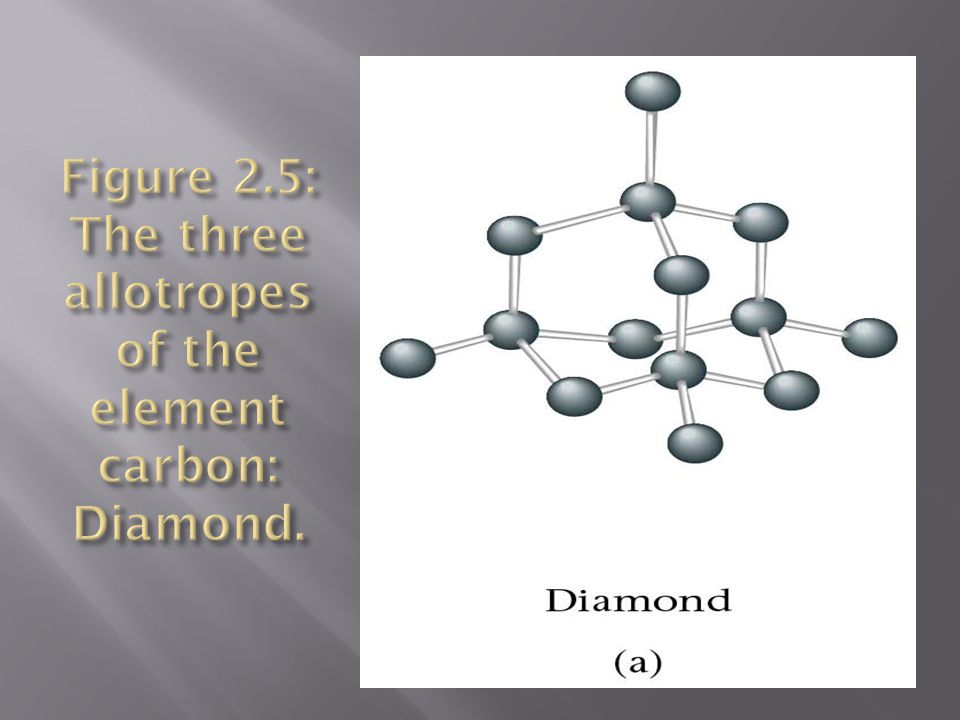 Figure 2.5: The three allotropes of the element carbon: Diamond.