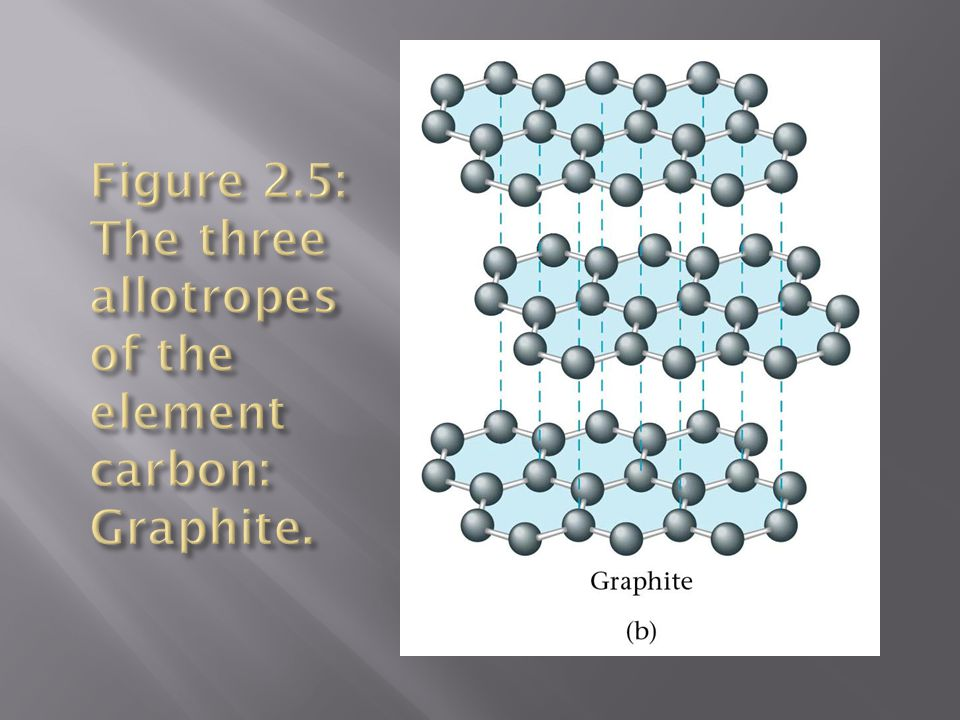 Figure 2.5: The three allotropes of the element carbon: Graphite.