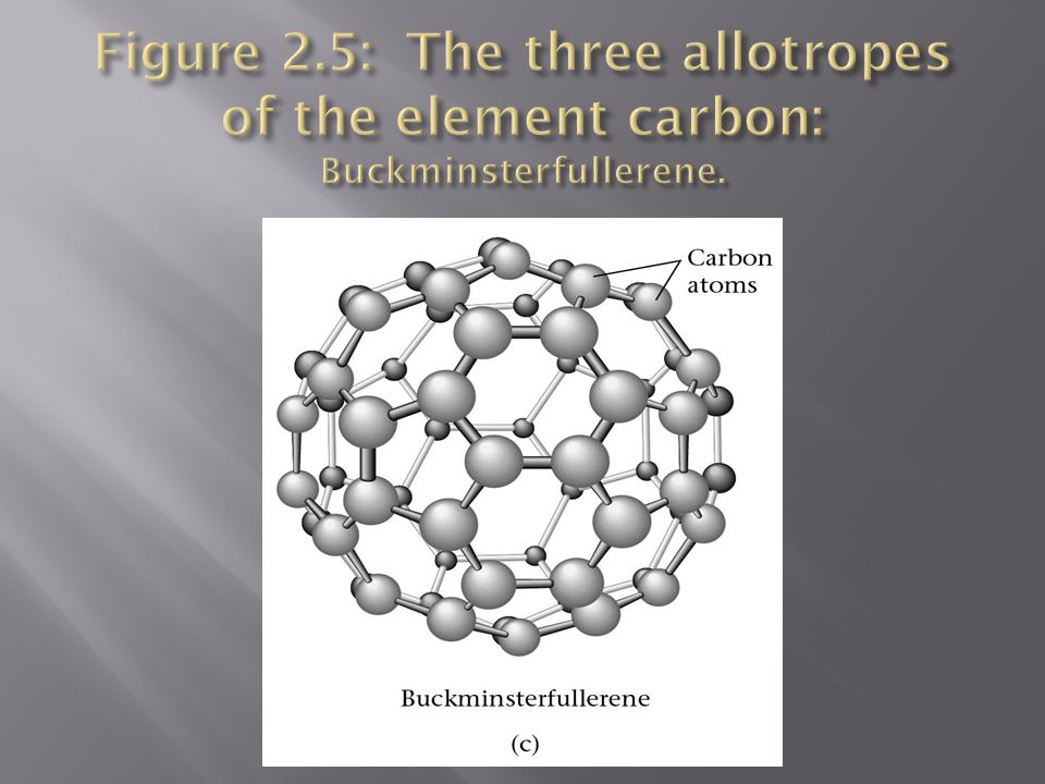 Figure 2.5: The three allotropes of the element carbon: Buckminsterfullerene.