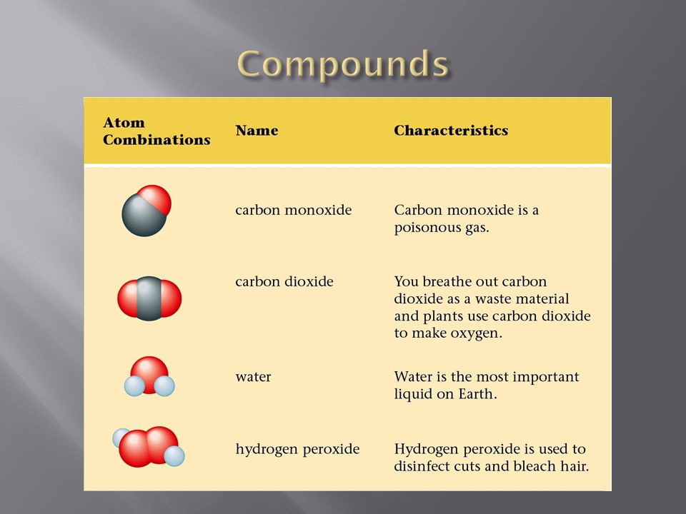 Compounds Carbon monoxide and carbon dioxide are both made of carbon and oxygen but in different combinations.