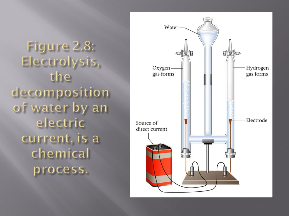 Figure 2.8: Electrolysis, the decomposition of water by an electric current, is a chemical process.
