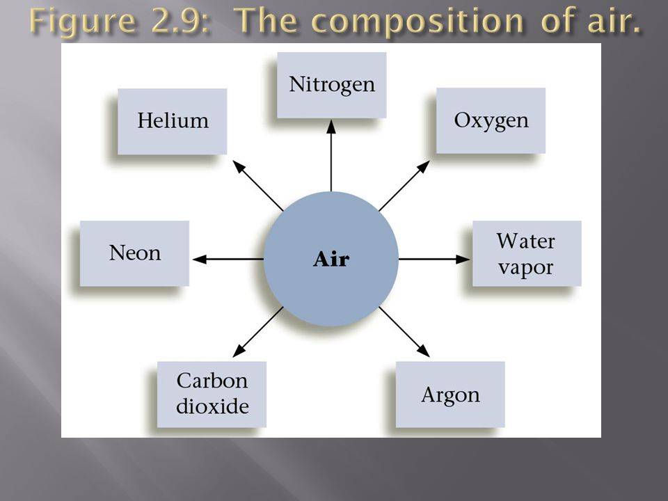 Figure 2.9: The composition of air.