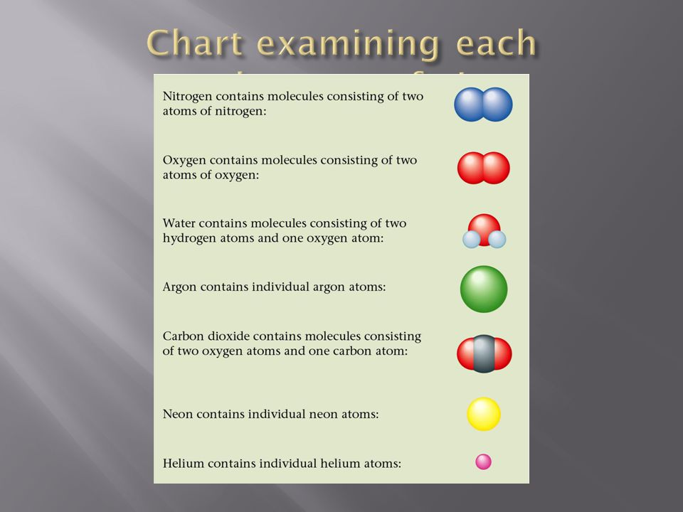 Chart examining each substance of air.