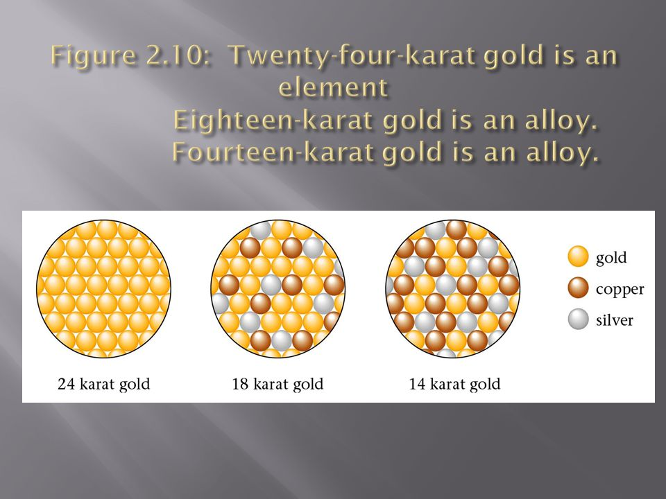 Figure 2.10: Twenty-four-karat gold is an element Eighteen-karat gold is an alloy.