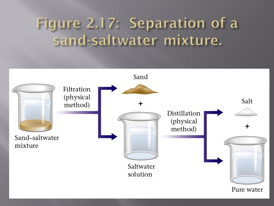 Figure 2.17: Separation of a sand-saltwater mixture.