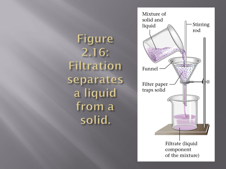 Figure 2.16: Filtration separates a liquid from a solid.