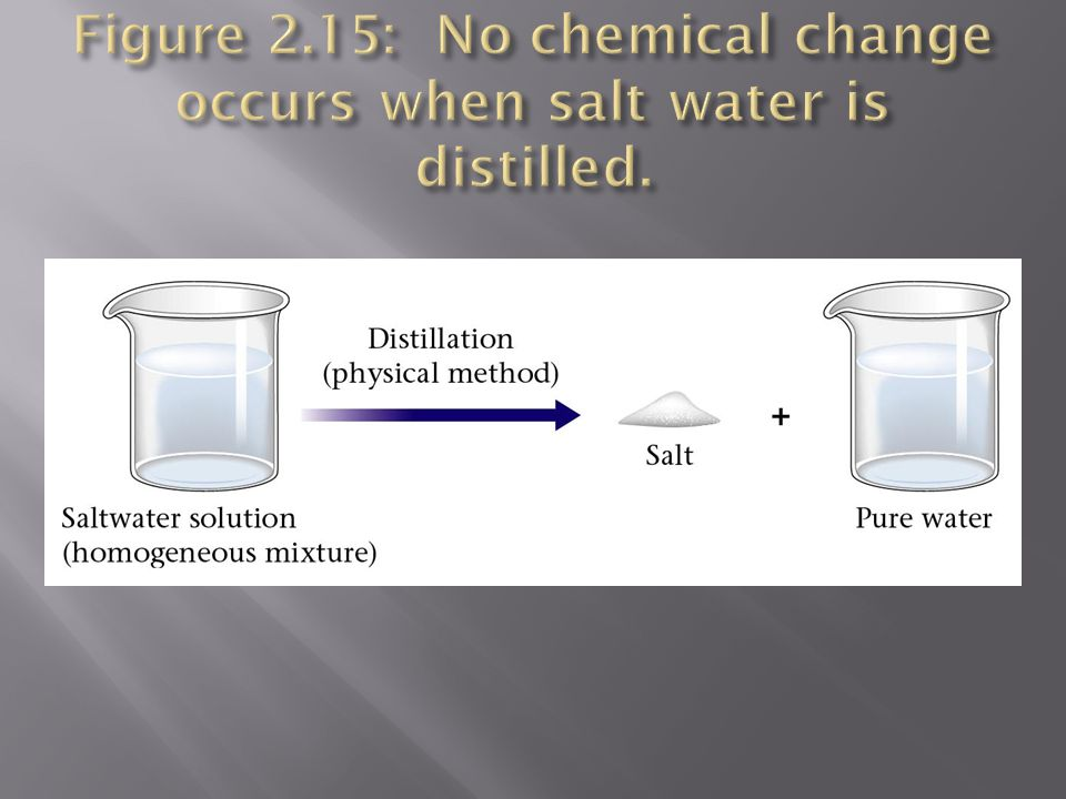 Figure 2.15: No chemical change occurs when salt water is distilled.